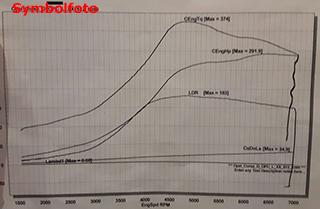 Corsa E B10XFL IPF Phase 1 Softwareoptimierung